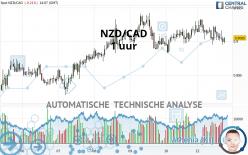NZD/CAD - 1 uur