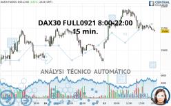 DAX40 FULL1221 8:00-22:00 - 15 min.