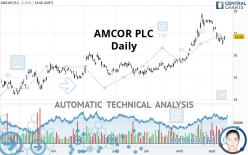AMCOR PLC - Daily