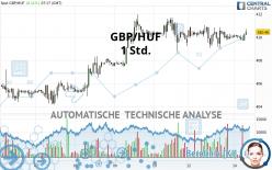 GBP/HUF - 1 Std.
