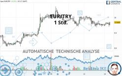 EUR/TRY - 1 Std.