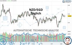NZD/SGD - Täglich