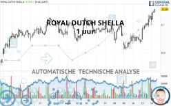 ROYAL DUTCH SHELLA - 1 uur