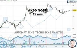 AKZO NOBEL - 15 min.