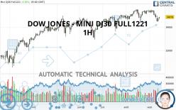DOW JONES - MINI DJ30 FULL1221 - 1H