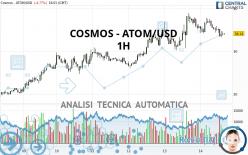 COSMOS - ATOM/USD - 1H