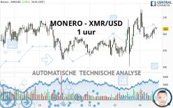 MONERO - XMR/USD - 1 uur