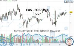 EOS - EOS/USD - 1 uur