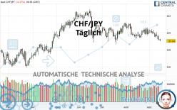 CHF/JPY - Täglich