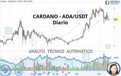 CARDANO - ADA/USDT - Diario