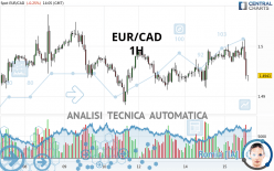 EUR/CAD - 1H