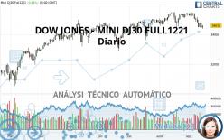 DOW JONES - MINI DJ30 FULL1221 - Diario