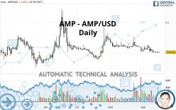 AMP - AMP/USD - Daily