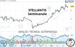 STELLANTIS - Settimanale