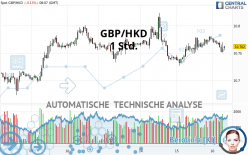 GBP/HKD - 1 Std.