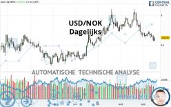 USD/NOK - Diario