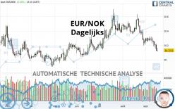 EUR/NOK - Diario