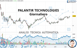 PALANTIR TECHNOLOGIES - Giornaliero
