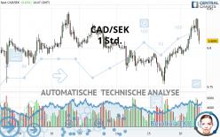 CAD/SEK - 1 Std.