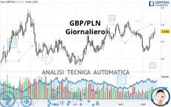 GBP/PLN - Giornaliero