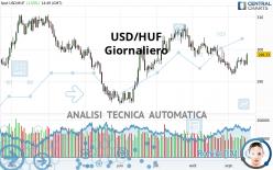 USD/HUF - Giornaliero