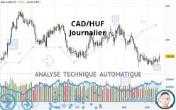 CAD/HUF - Diario