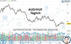 AUD/HUF - Täglich