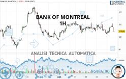 BANK OF MONTREAL - 1 uur
