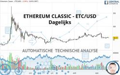 ETHEREUM CLASSIC - ETC/USD - Dagelijks