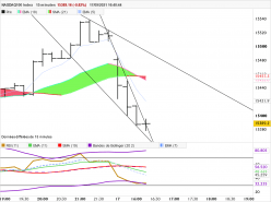 NASDAQ100 INDEX - 15 min.