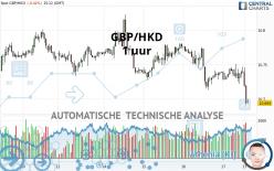 GBP/HKD - 1 uur