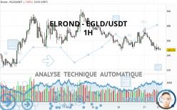 ELROND - EGLD/USDT - 1H