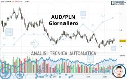 AUD/PLN - Täglich