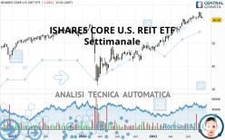 ISHARES CORE U.S. REIT ETF - Wöchentlich