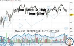 S&P400 - MINI S&P400 FULL1221 - Journalier