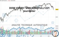 DOW JONES - MINI DJ30 FULL1221 - Journalier