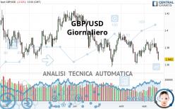 GBP/USD - Täglich