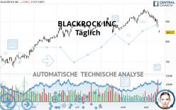 BLACKROCK INC. - Daily