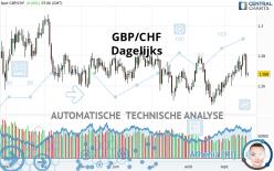 GBP/CHF - Dagelijks