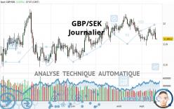 GBP/SEK - Journalier