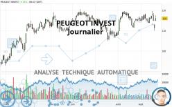 PEUGEOT INVEST - Täglich