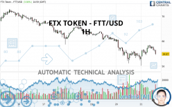 FTX TOKEN - FTT/USD - 1H