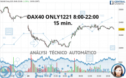 DAX40 ONLY1221 8:00-22:00 - 15 min.