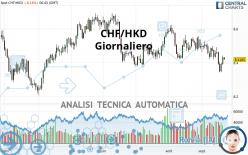 CHF/HKD - Giornaliero