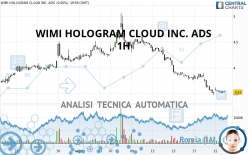 WIMI HOLOGRAM CLOUD INC. ADS - 1H