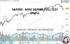 S&P500 - MINI S&P500 FULL1221 - Diario