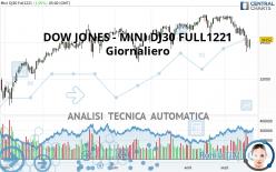 DOW JONES - MINI DJ30 FULL1221 - Giornaliero