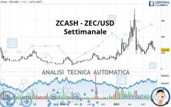 ZCASH - ZEC/USD - Settimanale