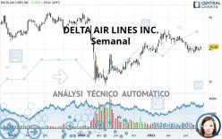 DELTA AIR LINES INC. - Semanal