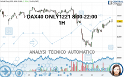 DAX40 ONLY1221 8:00-22:00 - 1H
